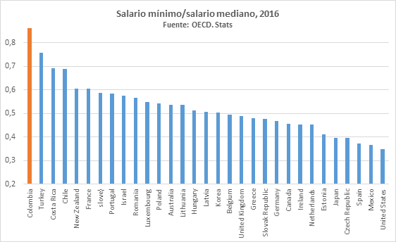 graf1 0 - Historias del salario mínimo (ridículamente alto)