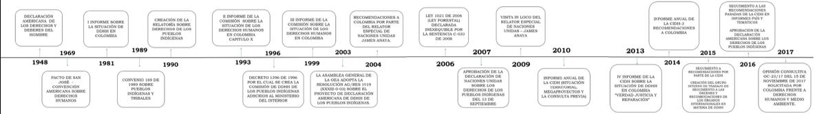 Vol. 2 Consulta Previa: un balance internacional y su relación con nuestro bloque de constitucionalidad_17
