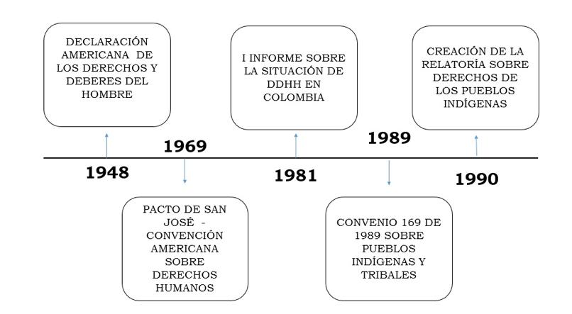 Vol. 2 Consulta Previa: un balance internacional y su relación con nuestro bloque de constitucionalidad_18