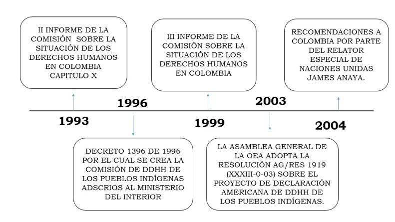 Vol. 2 Consulta Previa: un balance internacional y su relación con nuestro bloque de constitucionalidad_19