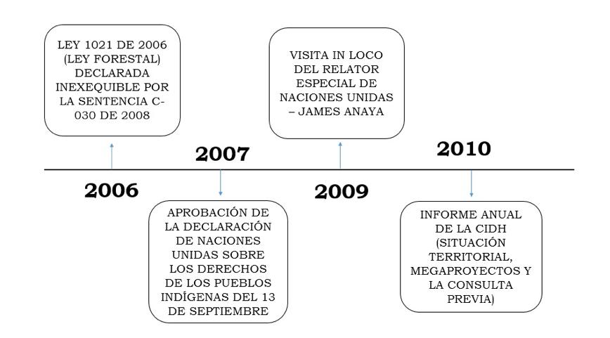 Vol. 2 Consulta Previa: un balance internacional y su relación con nuestro bloque de constitucionalidad_20