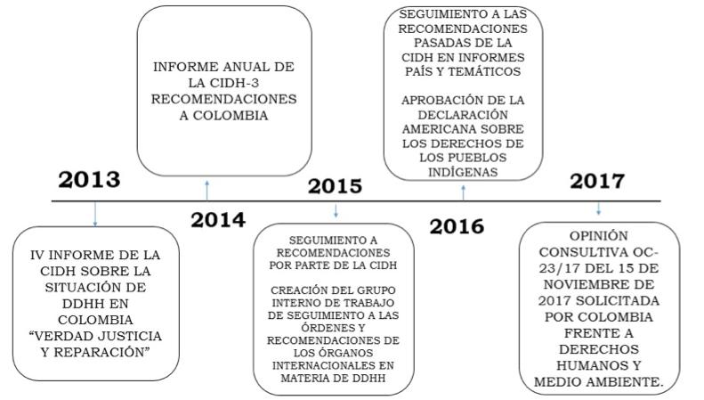Vol. 2 Consulta Previa: un balance internacional y su relación con nuestro bloque de constitucionalidad_21